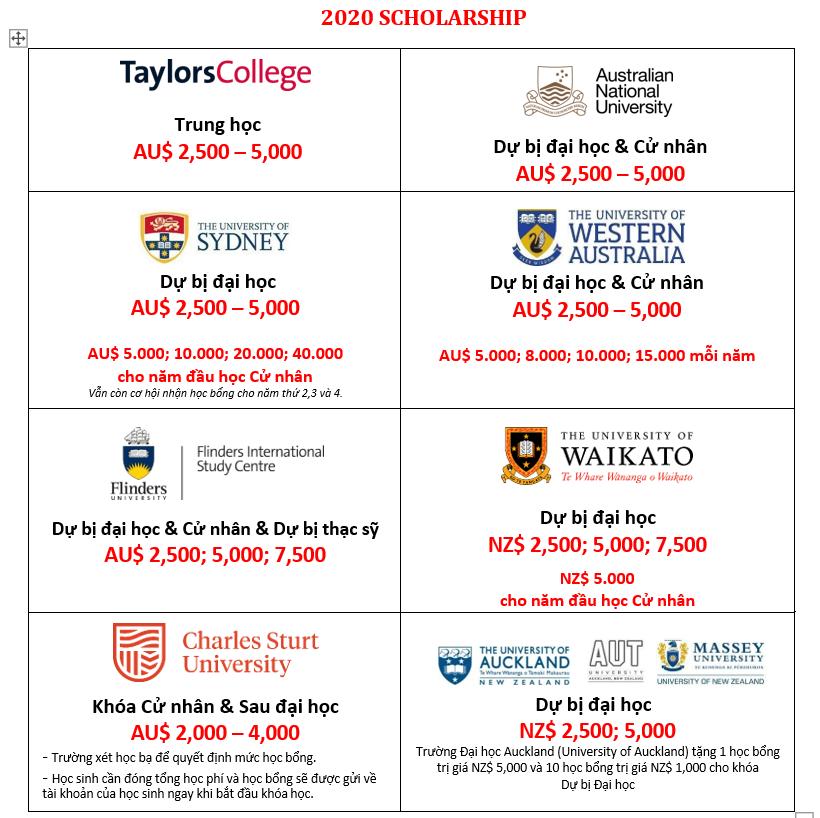 học bổng Úc & NZ